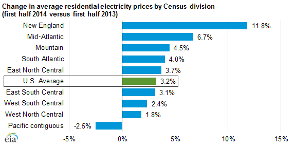Electrical prices increases by region