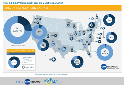Home Solar installations by state