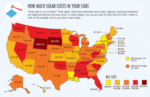 Cost of Home Solar Power by State