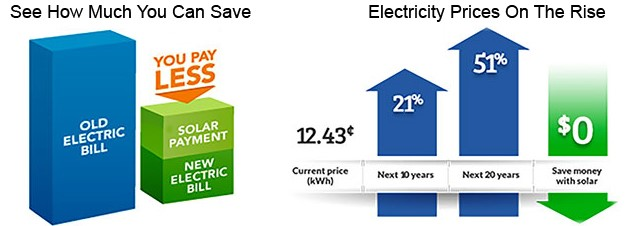 Home Solar Savings