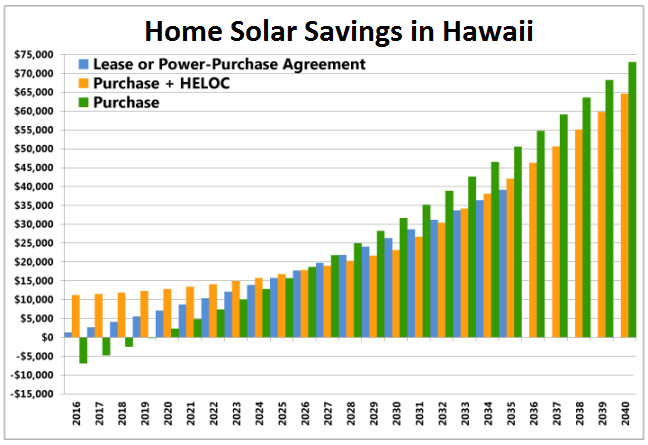 Home Solar Savings in Hawaii